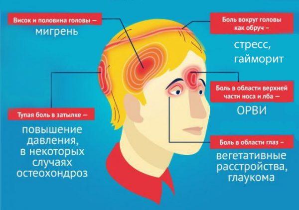 голова, участки боли, болезни